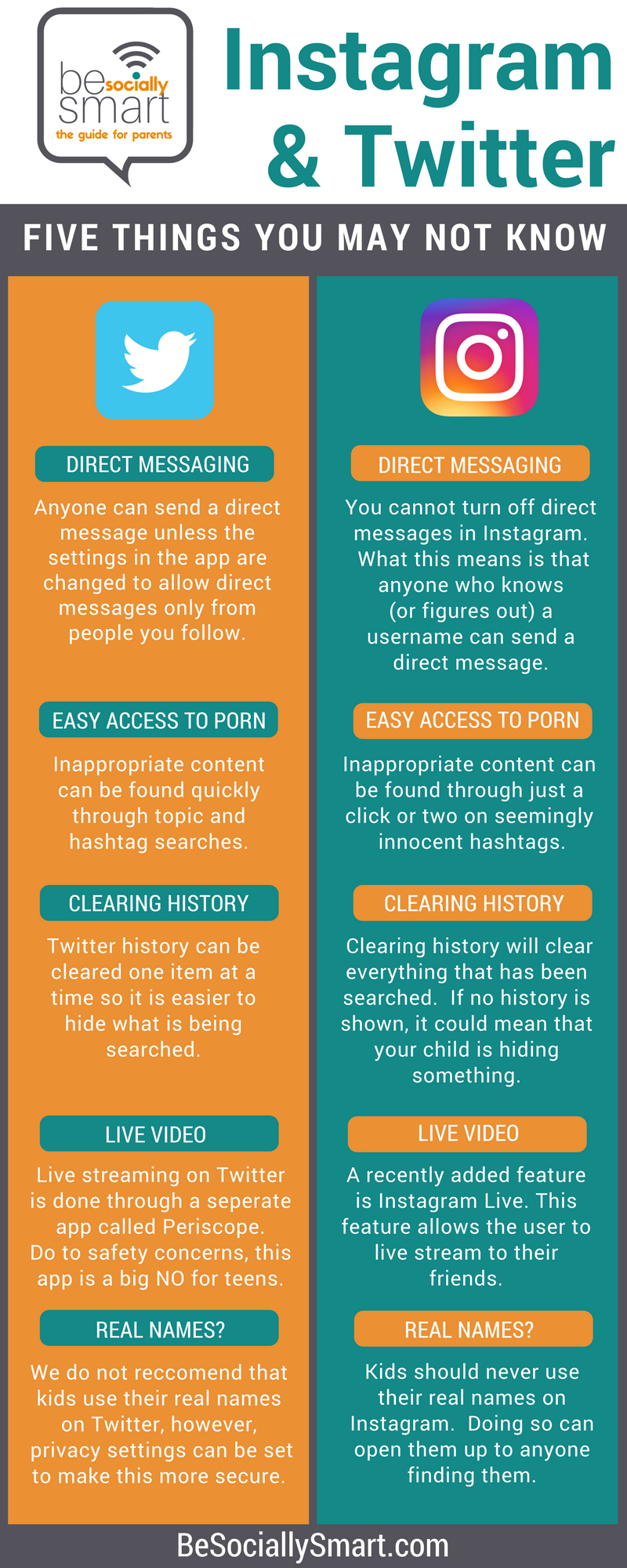 Instagram and Twitter-Things you need to know